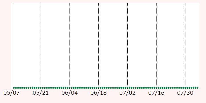 最高額推移グラフ