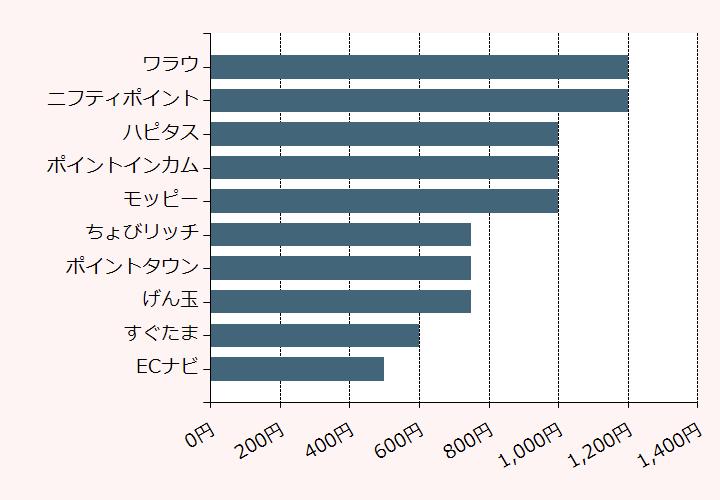 上位10位のポイントサイト比較グラフ