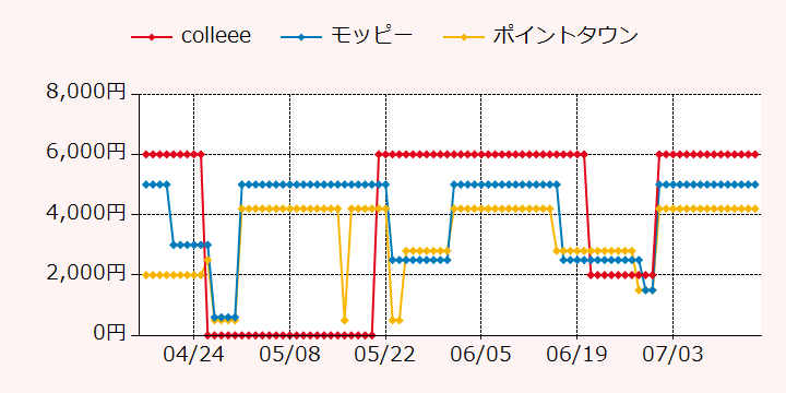 報酬ランキングTOP3のポイントサイトの比較グラフ